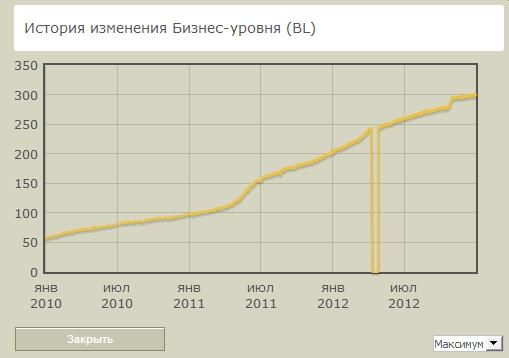 Рост bl